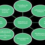 Fatores externos que influenciam a motivação