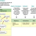 Processo de Implementação do Balanced Scorecard