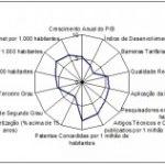 Knowledge Assessment Methodology e a Economia da Informação