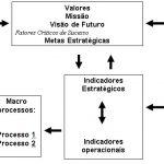 Elaborando Indicadores – O guia definitivo dos indicadores estratégicos