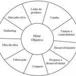 Resumo do Livro: Vantagem Competitiva – Michael Porter